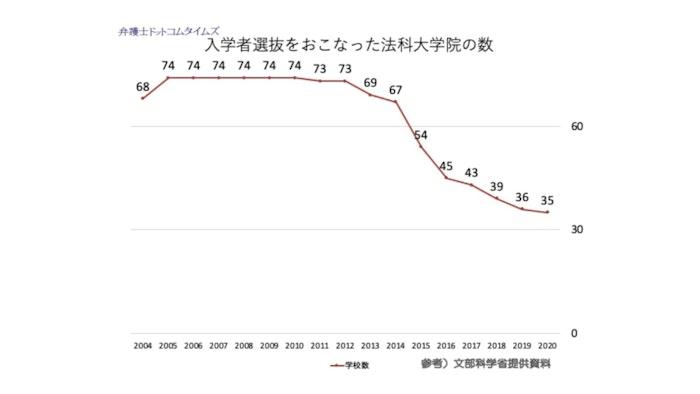 減り続ける法科大学院、ピーク時は「74校」→半数以下に 全盛期を振り返る