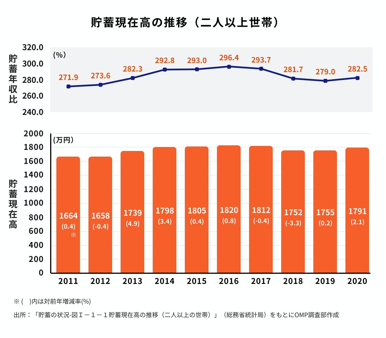 貯蓄現在高の推移(二人以上世帯)