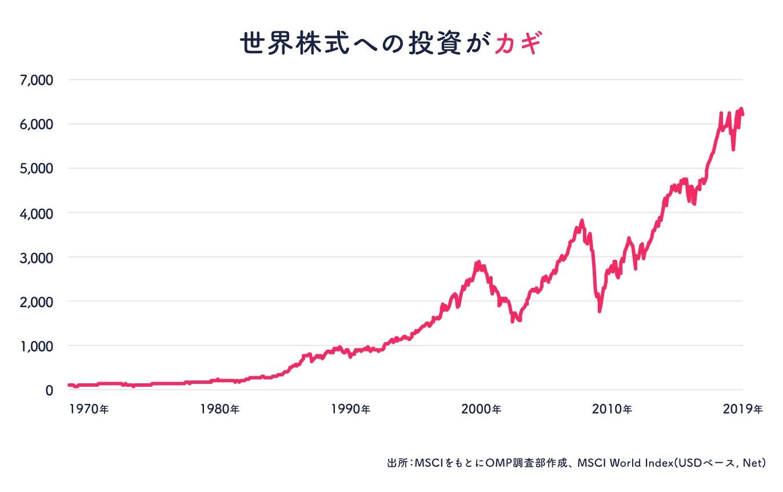 MSCI World Indexの推移(1970〜2019年)