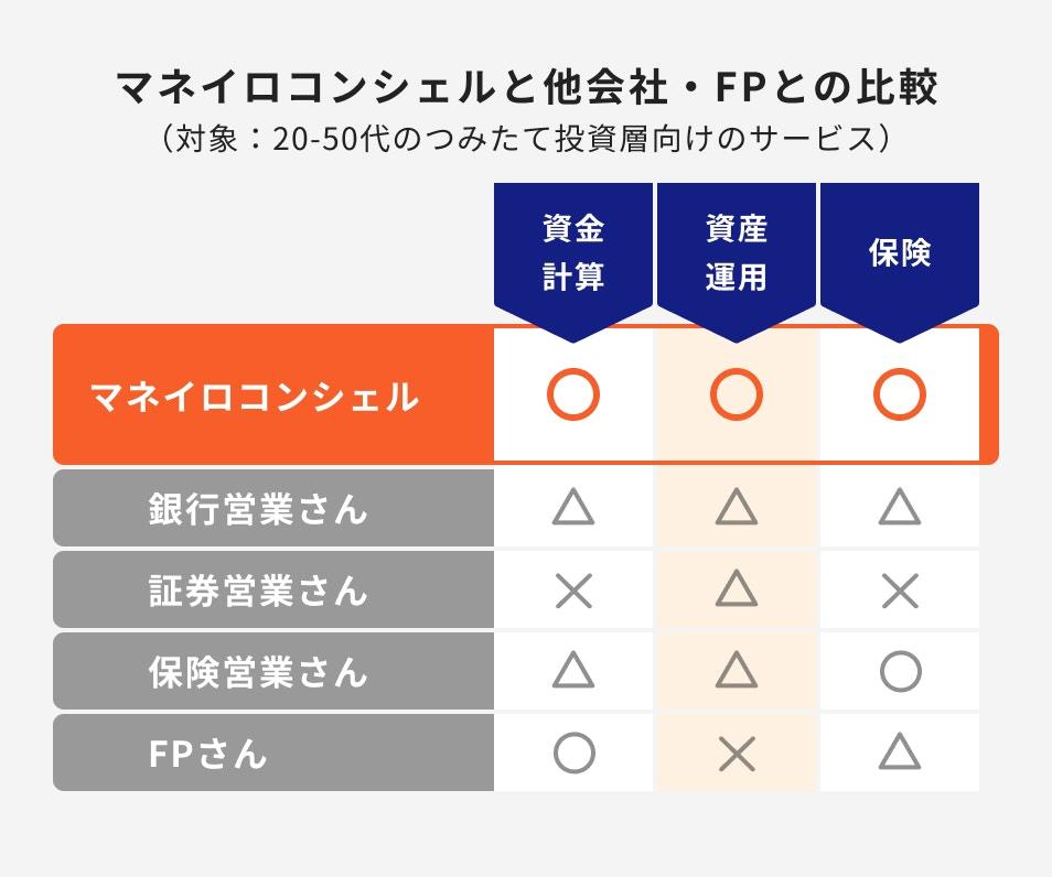 マネイロコンシェルと他会社・FPとの比較