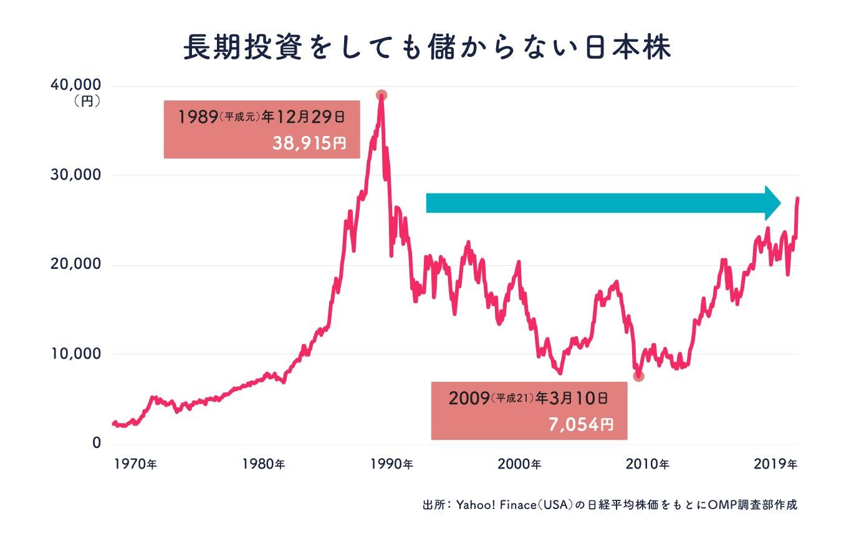 日経平均株価の推移(1970〜2019年)