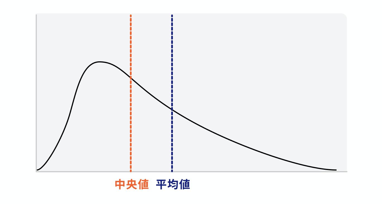 中央値と平均値