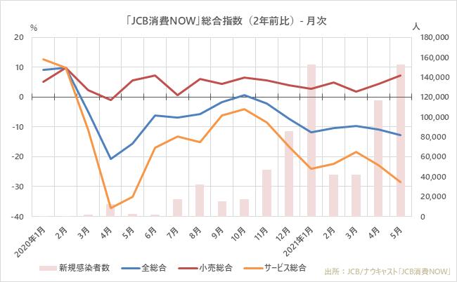 JCB消費NOW 総合指数(2年前比)月次