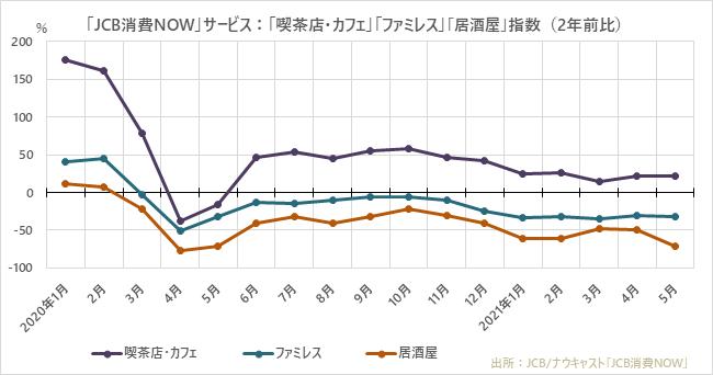 「JCB消費NOW」サービス:「喫茶店・カフェ」「ファミレス」「居酒屋」指数(2年前比)