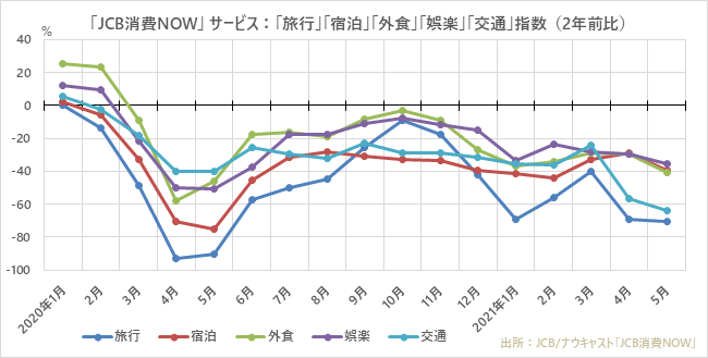 「JCB消費NOW」サービス:「旅行」「宿泊」「外食」「娯楽」「交通」指数(2年前比)