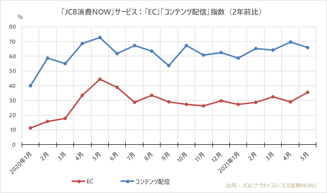 「JCB消費NOW」:「EC」「コンテンツ配信」指数(2年前比)