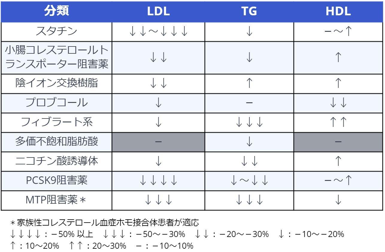 各治療薬の効き目についての説明です。スタチンはLDLをよく下げます。TGも下げます。HDLはやや上げるかもしれません。象徴コレステロールトランスポーター阻害薬はLDLをよく下げます。TGも下げます。HDLはあげます。陰イオン交換樹脂はLDLは下げます。TGとHDLはあげます。プロブコールはLDLはとHDLを下げます。フィブラート系はLDL下げます。TGをよく下げます。HDLをあげます。多価不飽和脂肪酸はTGを下げます。ニコチン酸誘導体はLDLを下げます。TGを下げます。HDLをあげます。PCSK9阻害薬はLDLを大変良く下げます。TG下げます。HDLはあがるかもしれません。MTP阻害薬はLDLをよく下げます。TGをよく下げます。HDLも下げます。MTP阻害薬は家族性コレステロール血症ホモ接合体患者に適応です。