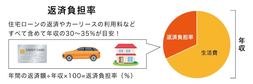 住宅ローンとの併用には返済負担率が重要