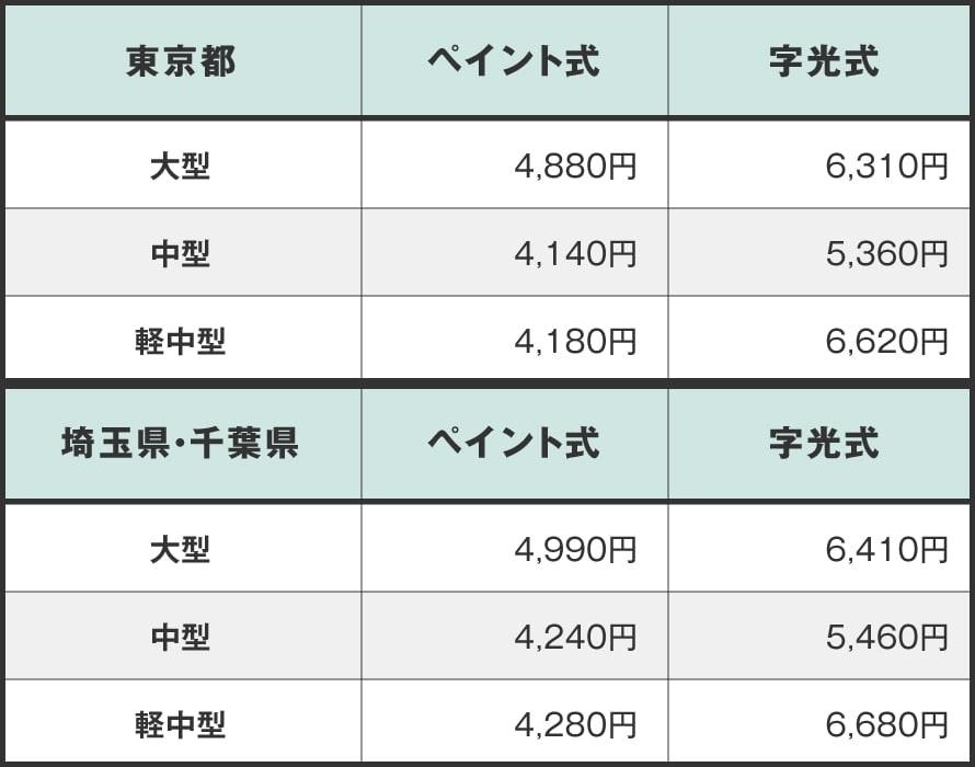 東京・千葉・埼玉の希望番号交付手数料一覧
