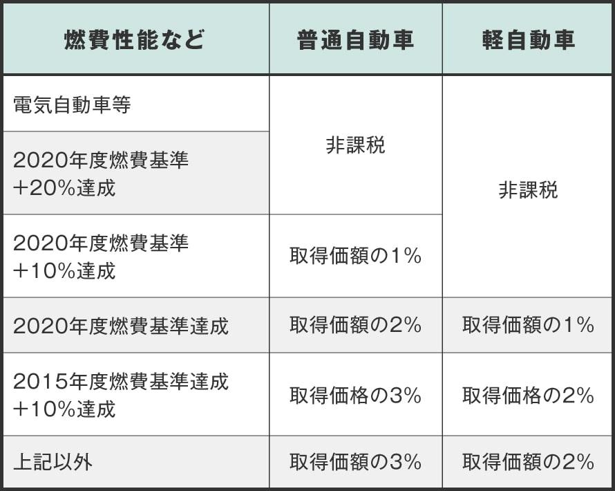 自家用車の環境性能割の税率