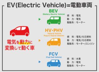 電気自動車以外にカーリースできるエコカーは?