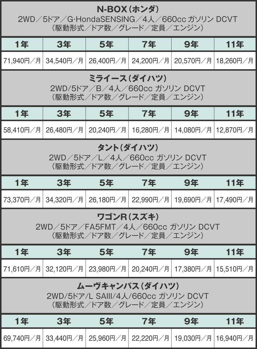 定額カルモくん人気車種・契約期間別料金シミュレーション結果一覧