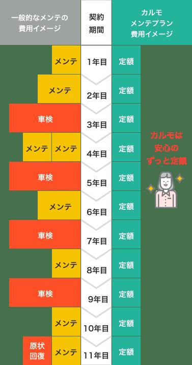 定額カルモくんのメンテナンスプラン費用イメージ
