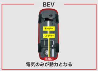 電気自動車(BEV)の特徴