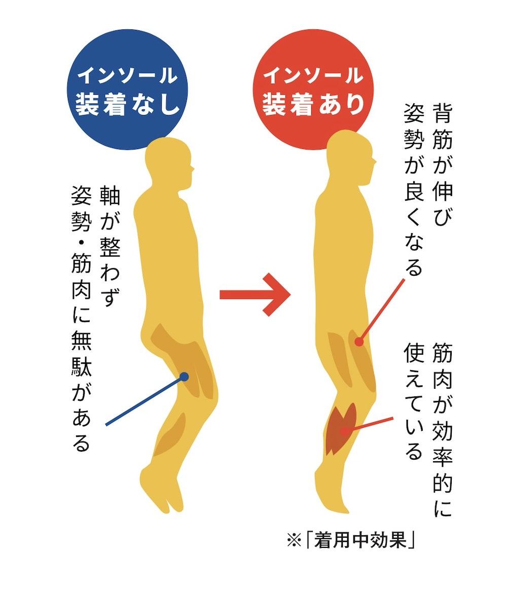 足や腰のトラブルに効果を発揮する、「山を歩くインソール」のバランス理論に迫る