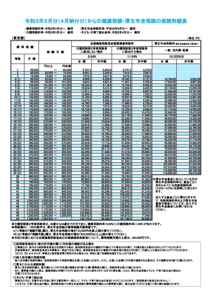 令和3年3月からの健康保険・厚生年金の保険料額表