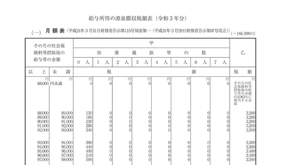 令和3年度 給与所得の源泉徴収税額表(月額表)