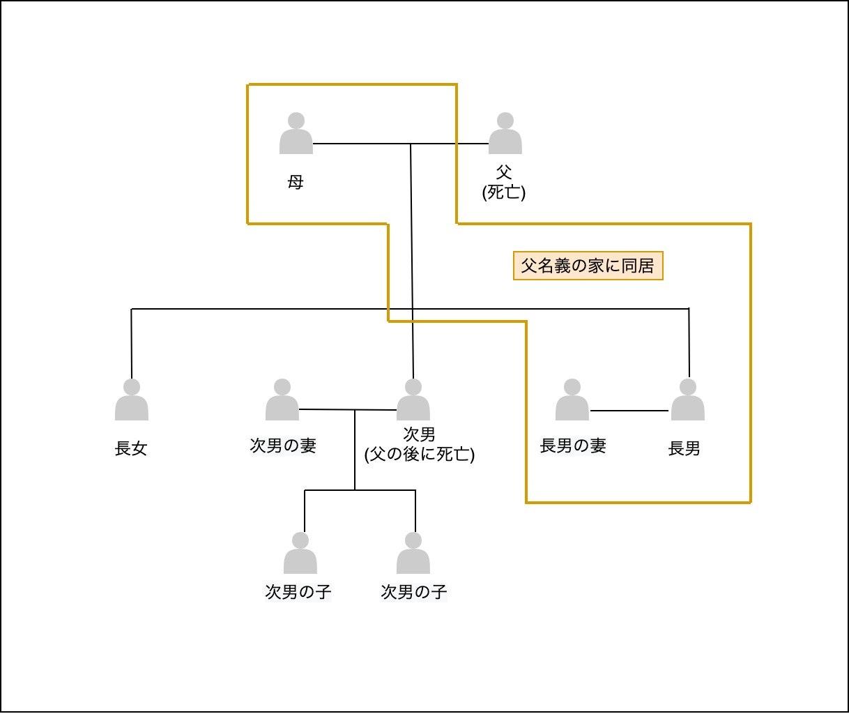 相続関係図1