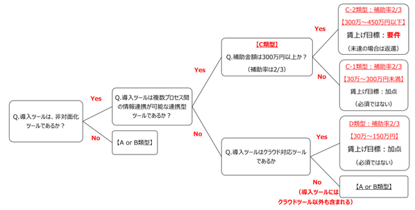 IT導入補助金の類型判別チャート図