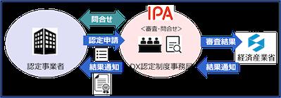 IPA・DX認定制度