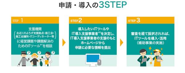 IT導入補助金の申請・導入手順