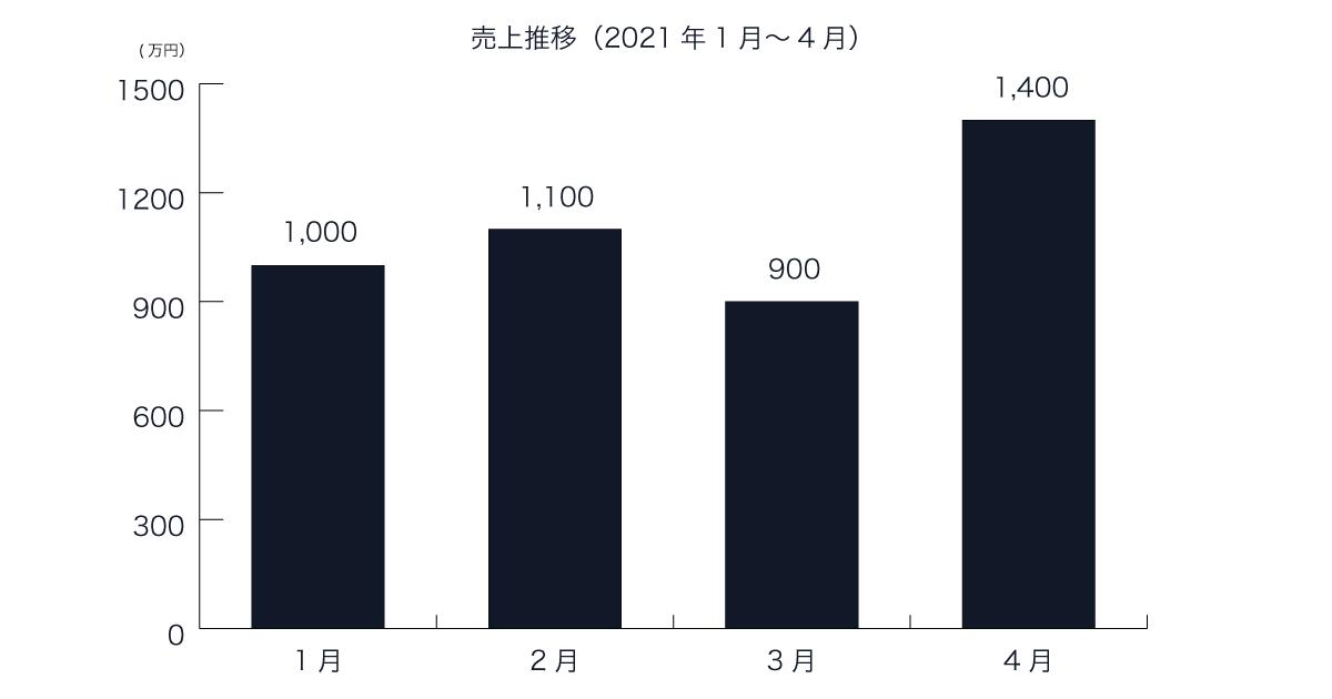 画像:サンプルとして使用する架空の売上推移グラフ