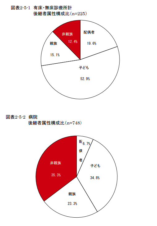 医療の事業承継における後継者の属性比率