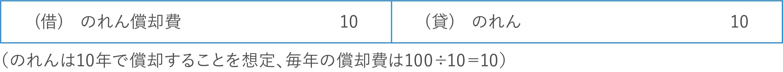 【譲受企業側】連結財務諸表における仕訳