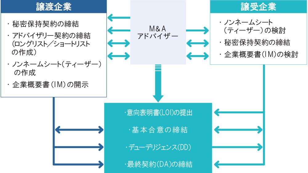 M&Aアドバイザーとのやり取りの図解