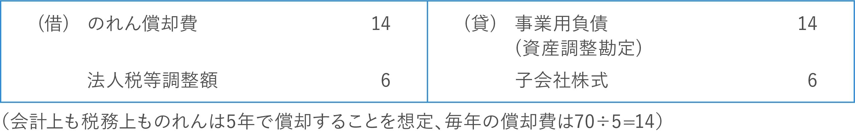 【譲受企業側】事業譲渡後の仕訳