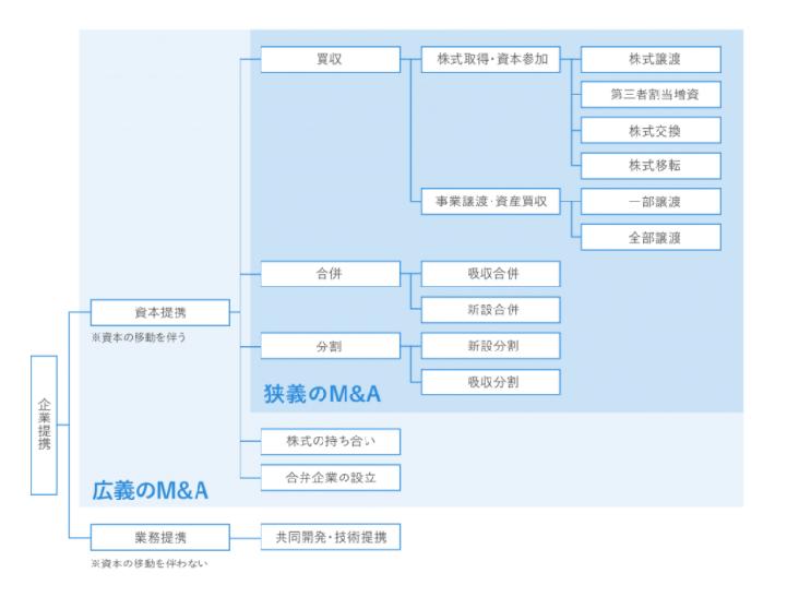 M&Aにおける合併とは?意味や手続き、種類の違いを解説