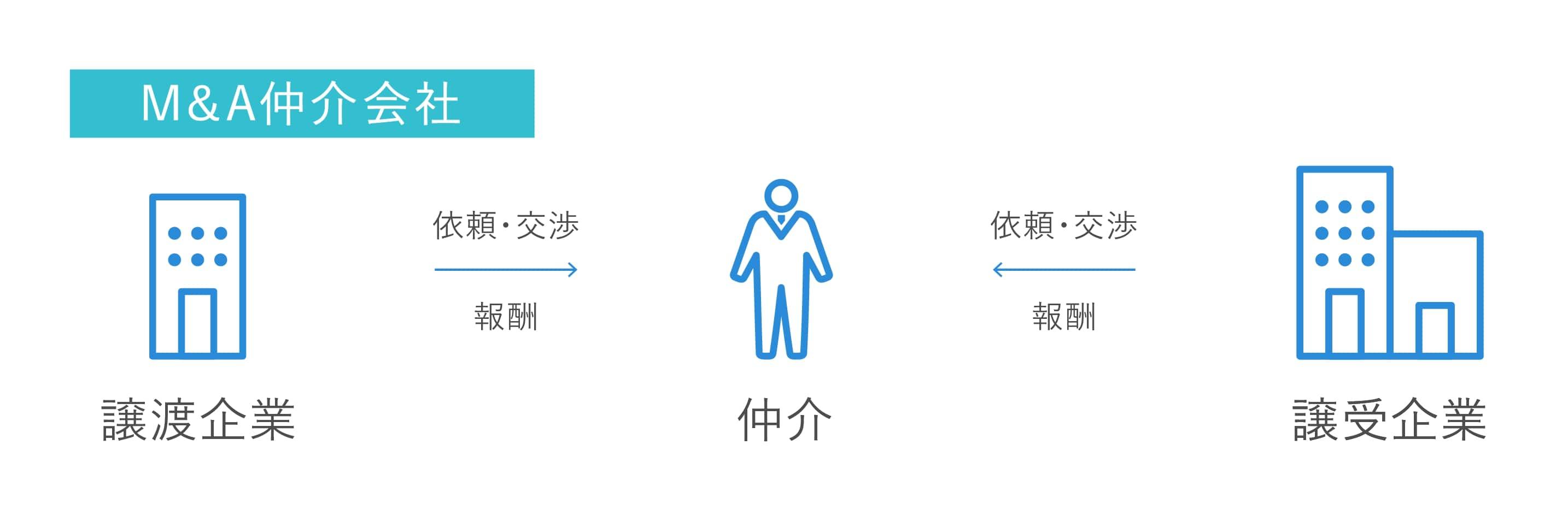 M&A仲介の業務内容と役割