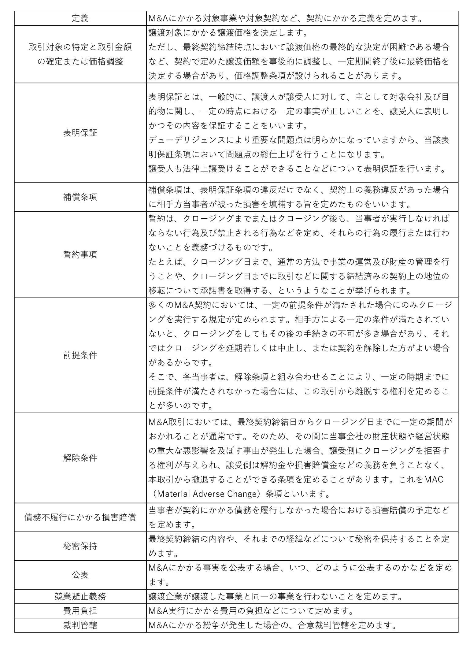 最終契約書の基本的な構成要素一覧