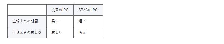 従来のIPOとSPACのIPOの比較