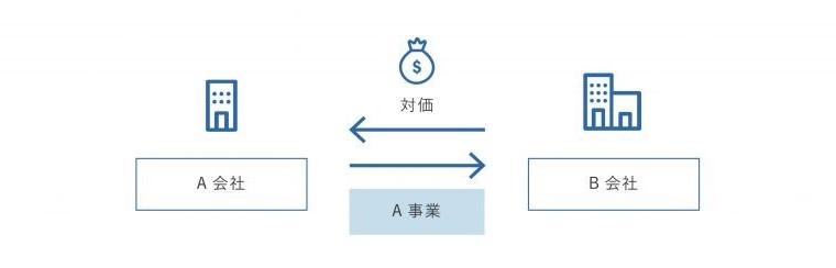 M&Aの事業譲渡の図解