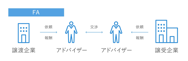 M&Aのアドバイザリー方式の図解