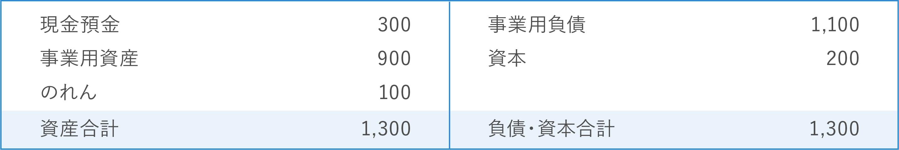 【譲受企業側】連結貸借対照表