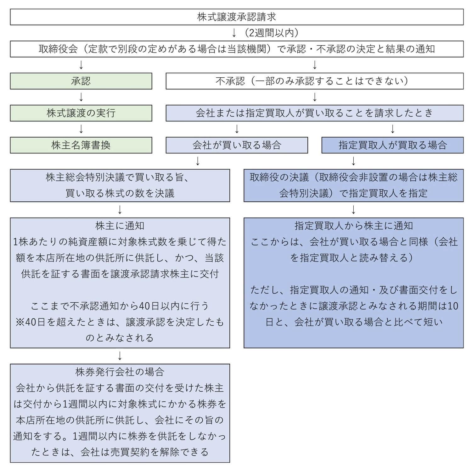 譲渡制限株式を譲渡する際の手続きの手順