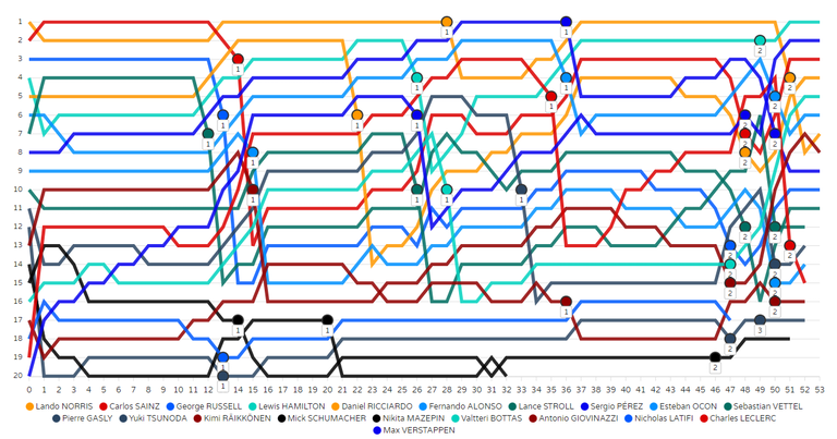 2021年F1第1戦バーレーンGP 結果・ラップタイム・ギャップチャートまとめ