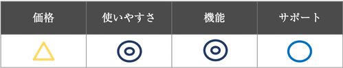 PeakManager評価表