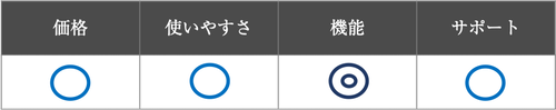 coubic評価表