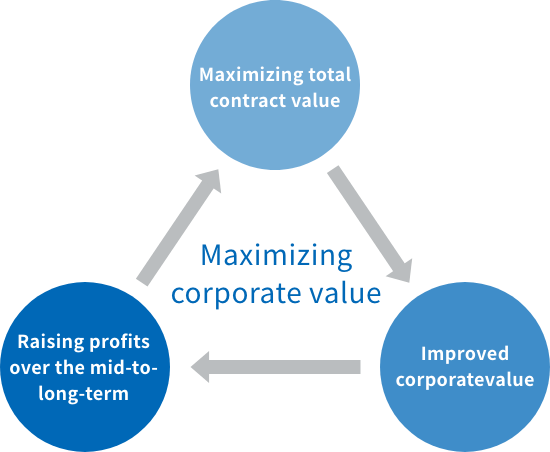 Maximaizing corporate value, Maximising total contract value, Rising profits over the mid-to-long-term, Improved corporatevalue