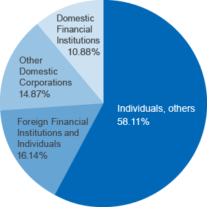 Individuals, others 58.11% Foreign Financial Institutions and Individuals 16.14% Other Domestic Corporations 14.87% Domestic Financial Institutions 10.88%